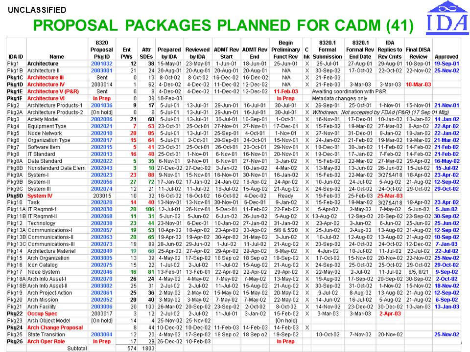 PROPOSAL PACKAGES PLANNED FOR CADM (41)
