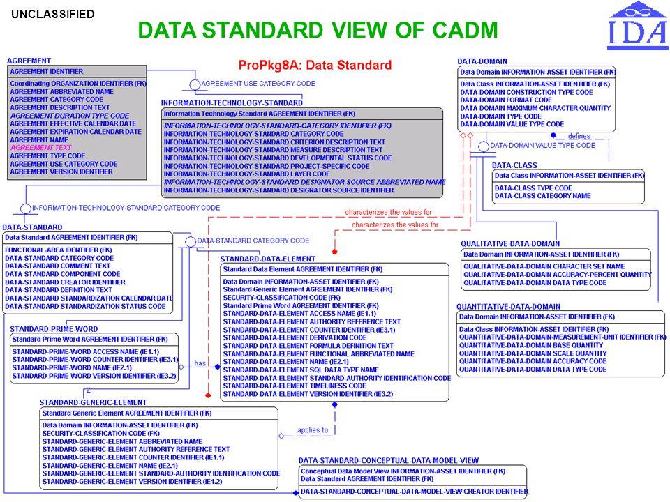 DATA STANDARD VIEW OF CADM