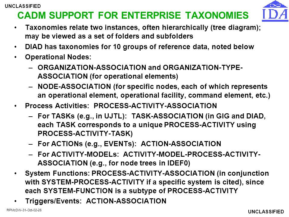 CADM SUPPORT FOR ENTERPRISE TAXONOMIES