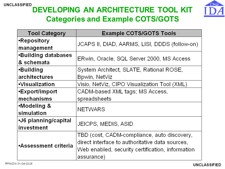 DEVELOPING AN ARCHITECTURE TOOL KIT Categories and Example COTS/GOTS