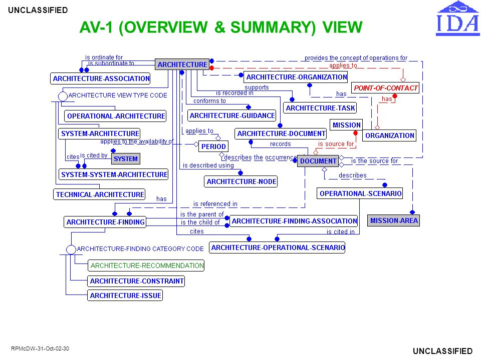 AV-1 (OVERVIEW & SUMMARY) VIEW