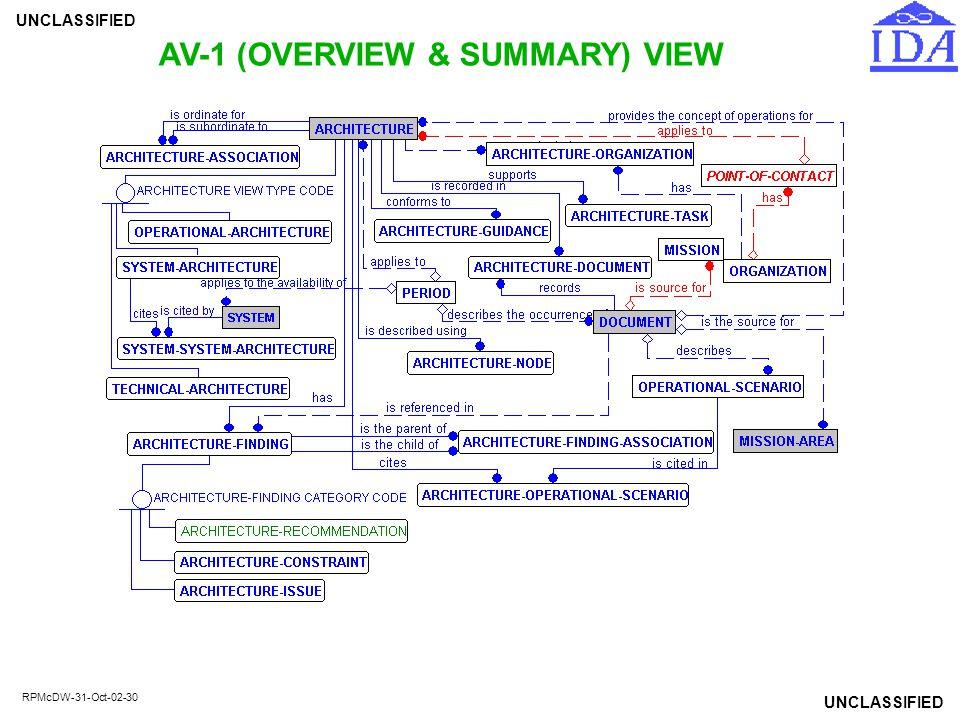 AV-1 (OVERVIEW & SUMMARY) VIEW