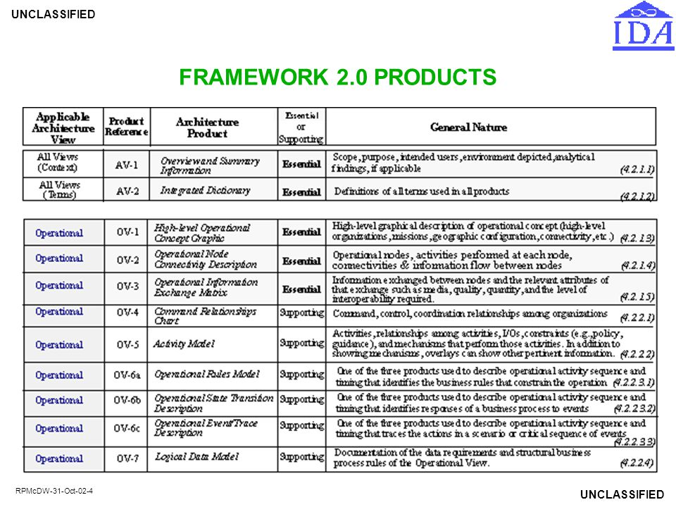 FRAMEWORK 2.0 PRODUCTS