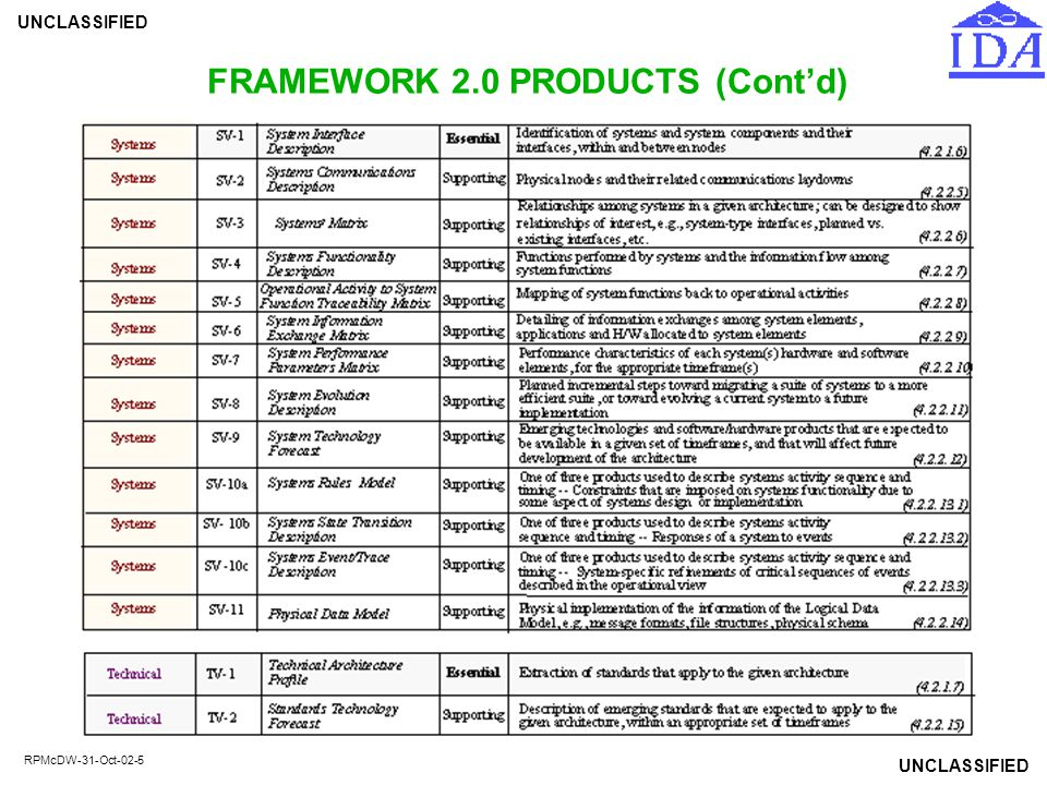 FRAMEWORK 2.0 PRODUCTS (Cont'd)