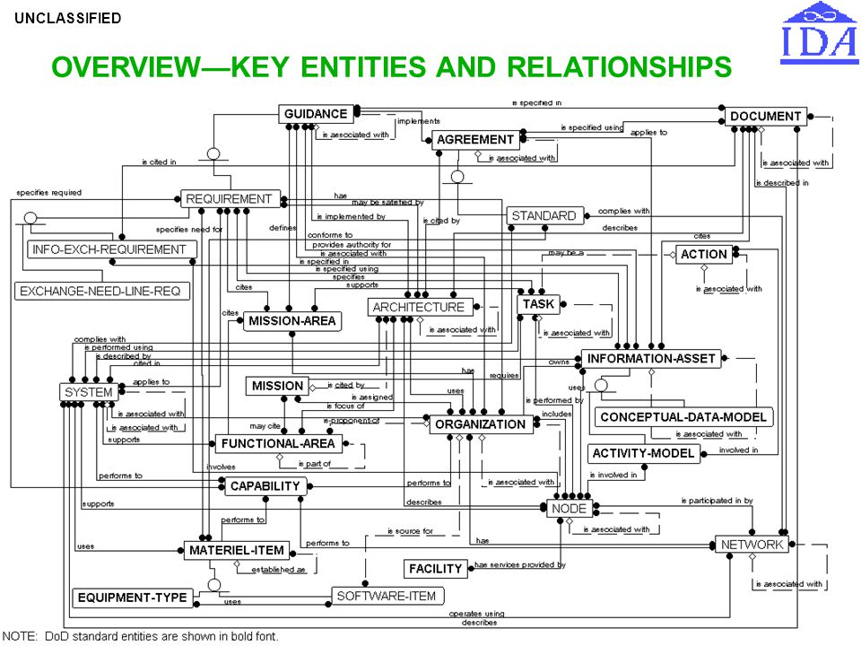 OVERVIEW—KEY ENTITIES AND RELATIONSHIPS