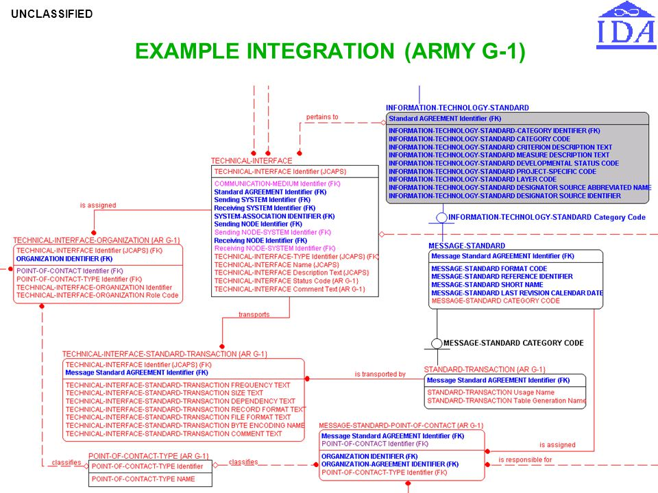 EXAMPLE INTEGRATION (ARMY G-1)