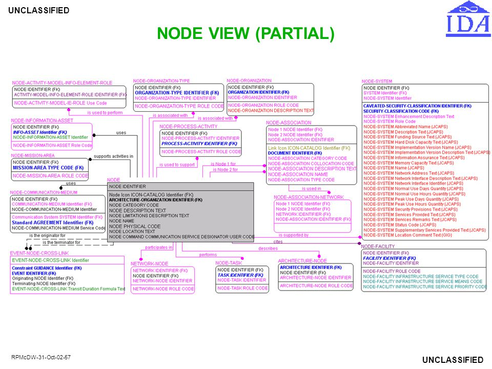 NODE VIEW (PARTIAL)