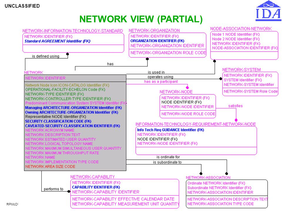NETWORK VIEW (PARTIAL)