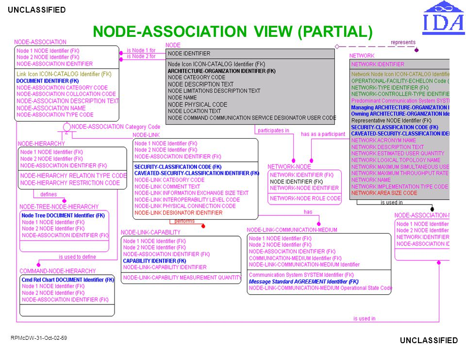NODE-ASSOCIATION VIEW (PARTIAL)
