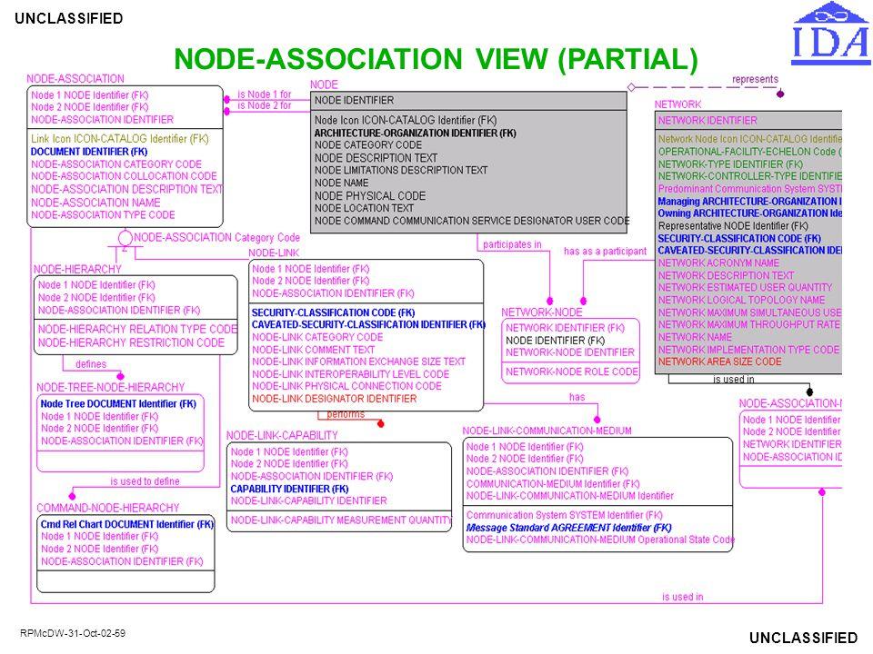 NODE-ASSOCIATION VIEW (PARTIAL)