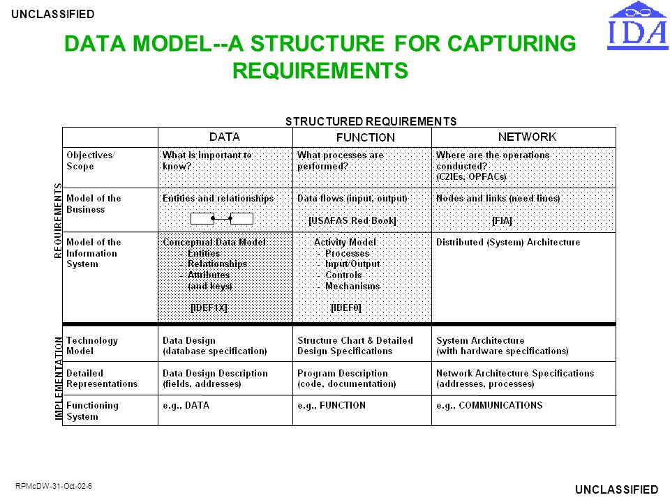 DATA MODEL--A STRUCTURE FOR CAPTURING REQUIREMENTS