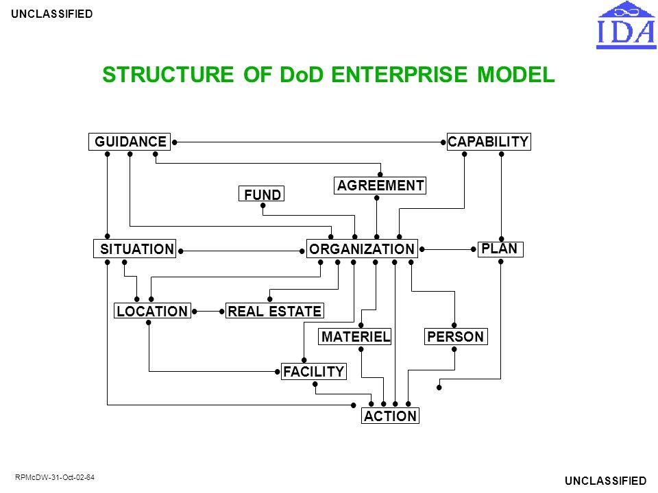 STRUCTURE OF DoD ENTERPRISE MODEL