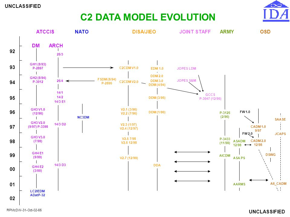 C2 DATA MODEL EVOLUTION ATCCIS NATO DISA/JIEO JOINT STAFF ARMY OSD DM