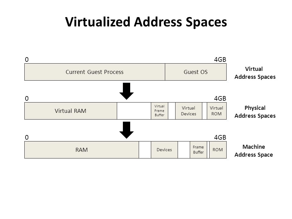 Virtualized Address Spaces