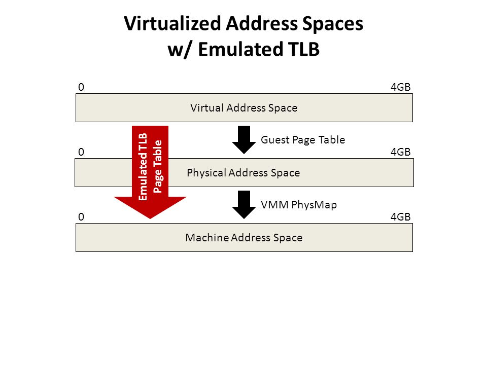 Virtualized Address Spaces w/ Emulated TLB