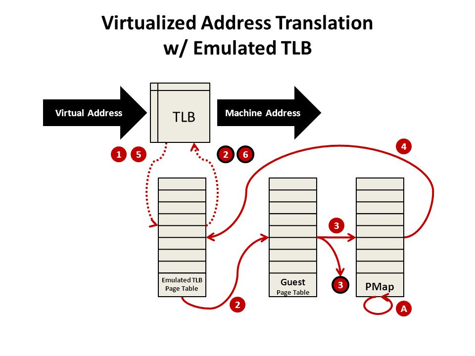 Virtualized Address Translation w/ Emulated TLB