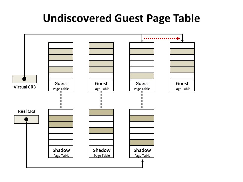 Undiscovered Guest Page Table