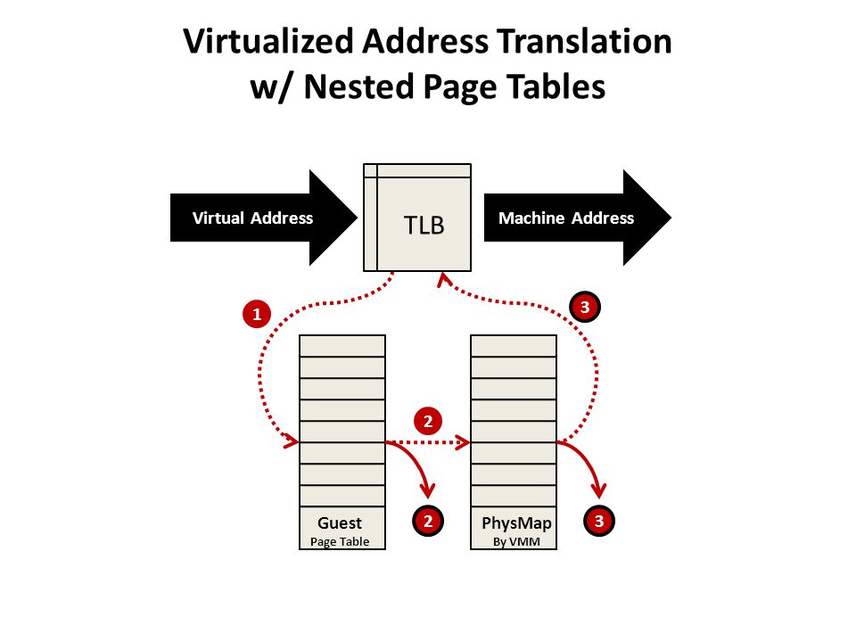 Virtualized Address Translation w/ Nested Page Tables