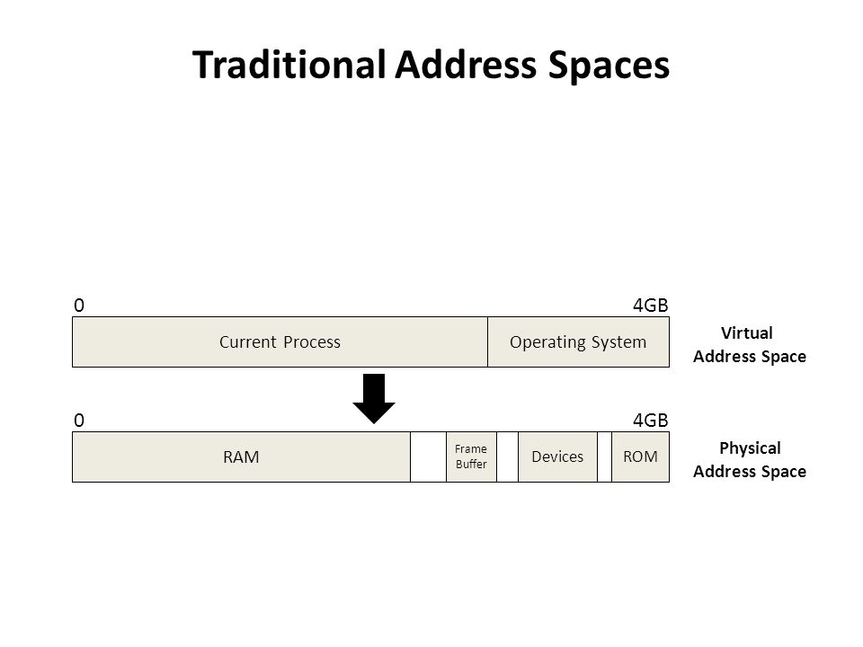 Traditional Address Spaces