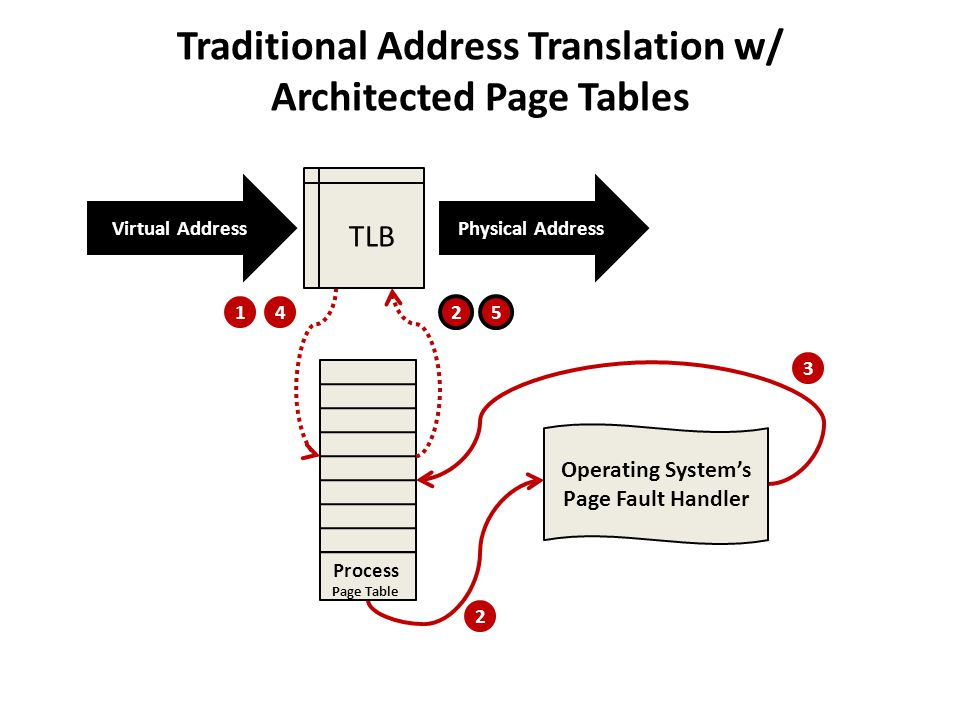 Traditional Address Translation w/ Architected Page Tables
