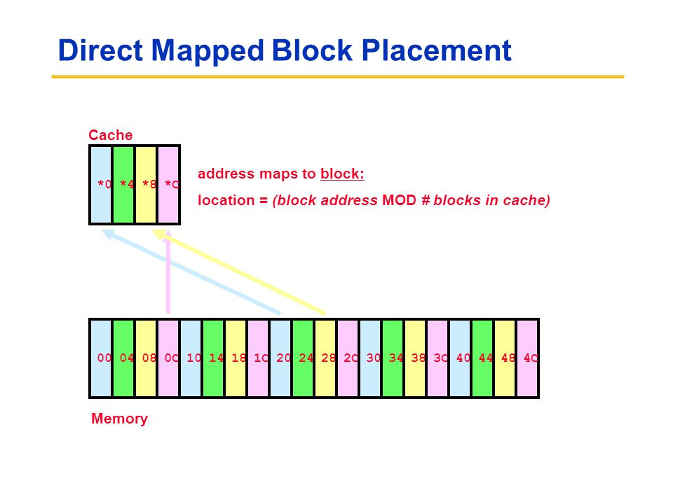Direct Mapped Block Placement