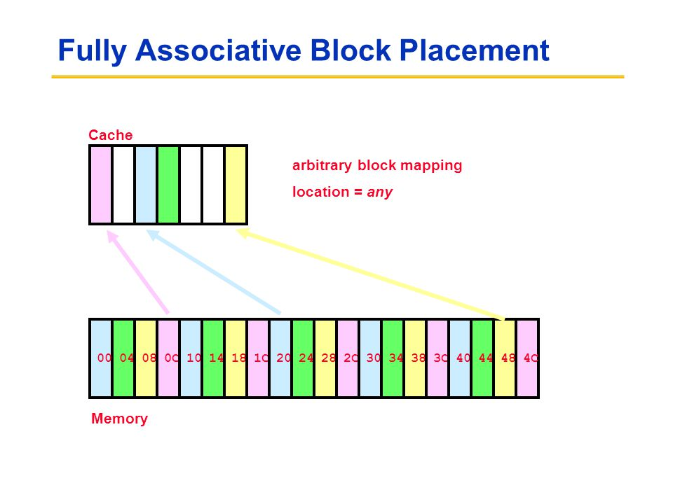 Fully Associative Block Placement