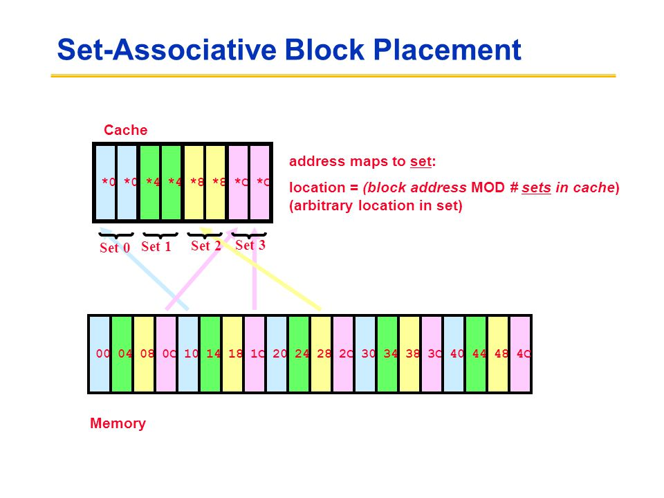 Set-Associative Block Placement