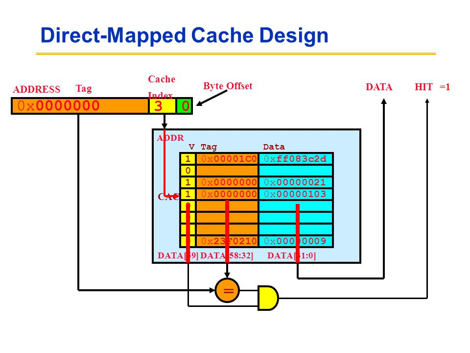 Direct-Mapped Cache Design