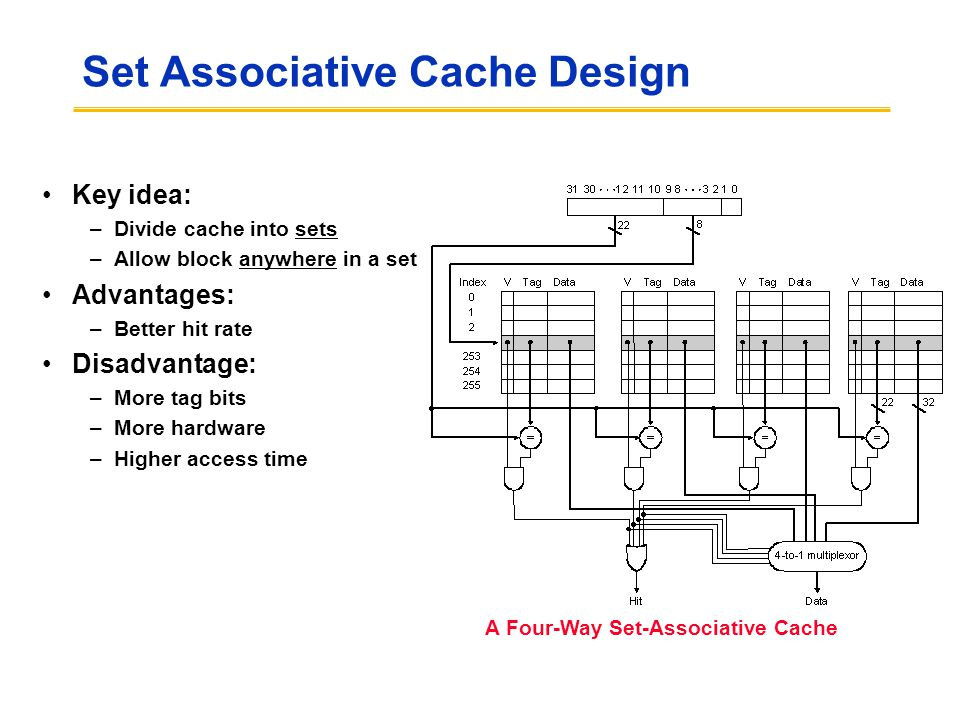 Set Associative Cache Design