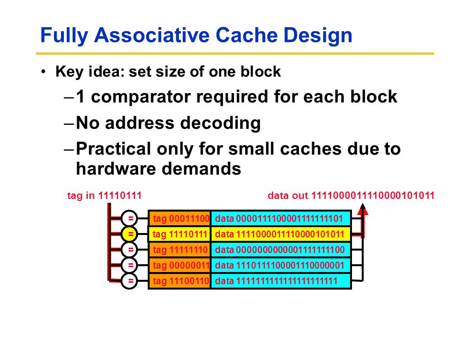 Fully Associative Cache Design