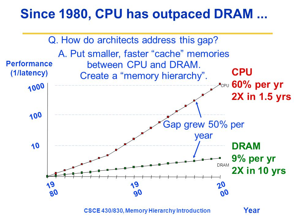 Since 1980, CPU has outpaced DRAM ...