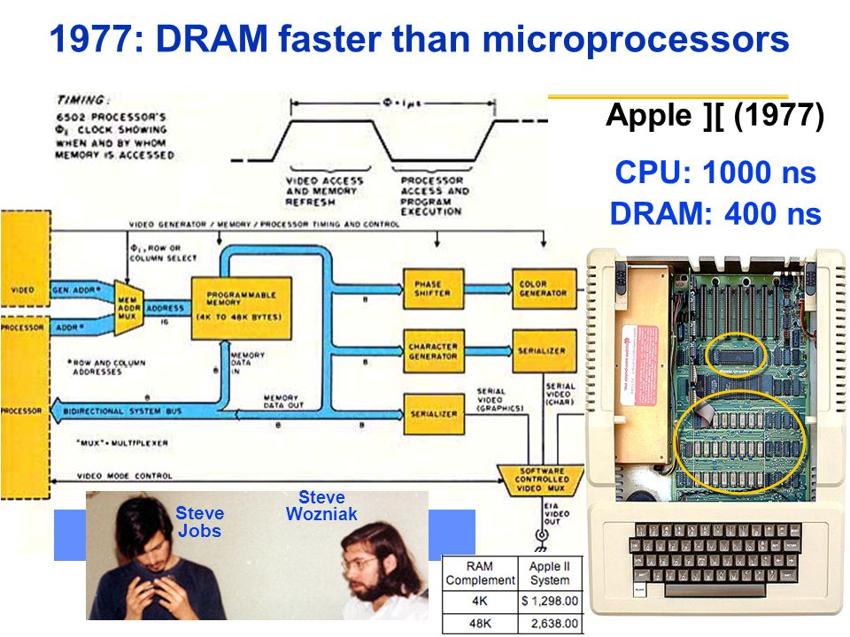 1977: DRAM faster than microprocessors