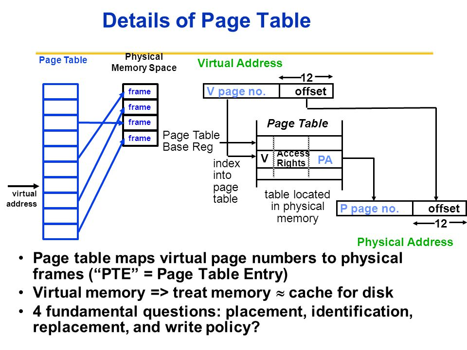 Details of Page Table Page Table. Physical. Memory Space. Virtual Address. Page Table. index. into.