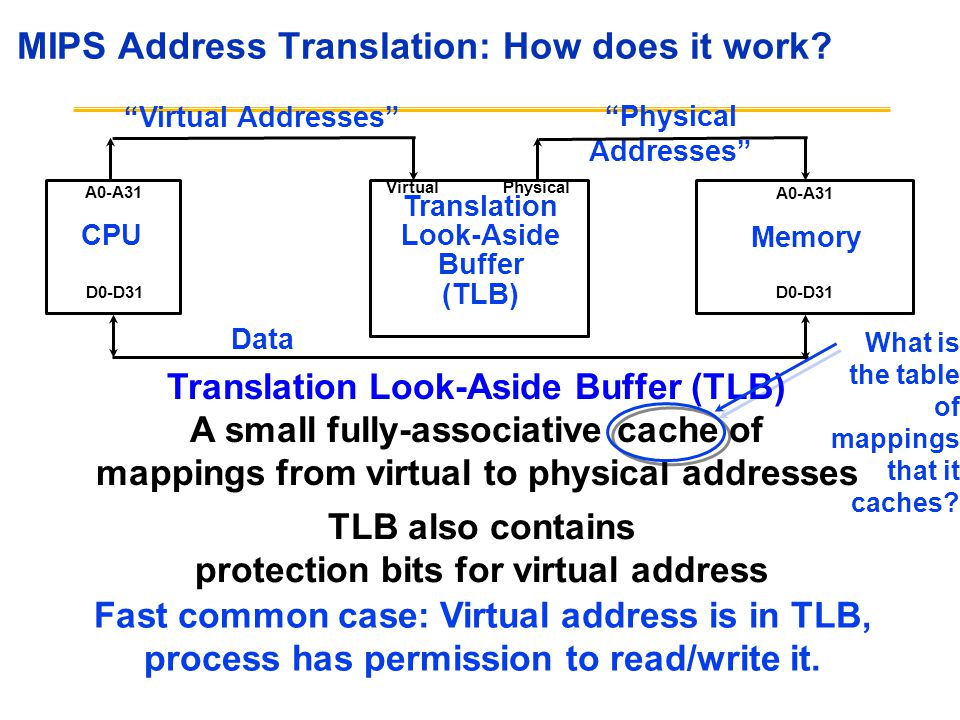 MIPS Address Translation: How does it work