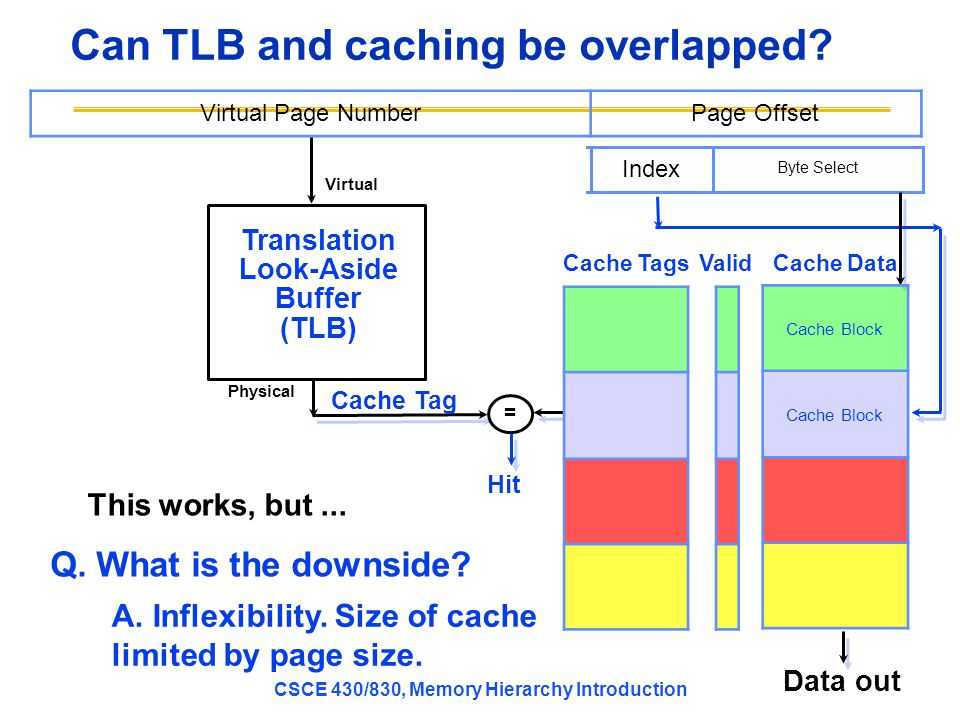 Can TLB and caching be overlapped