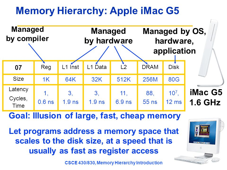 Memory Hierarchy: Apple iMac G5