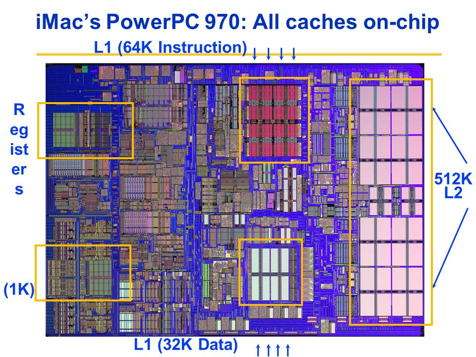 iMac's PowerPC 970: All caches on-chip