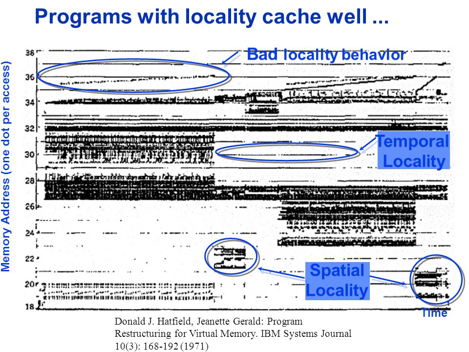 Programs with locality cache well ...