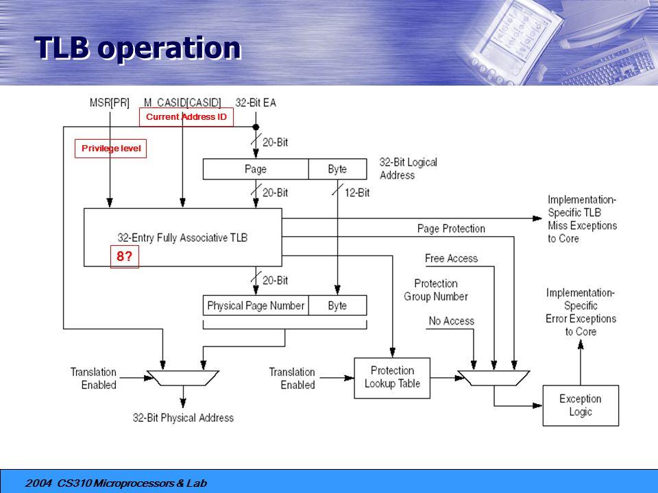 TLB operation Current Address ID Privilege level 8
