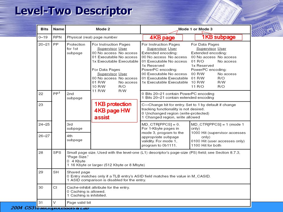 Level-Two Descriptor 4KB page 1KB subpage 1KB protection