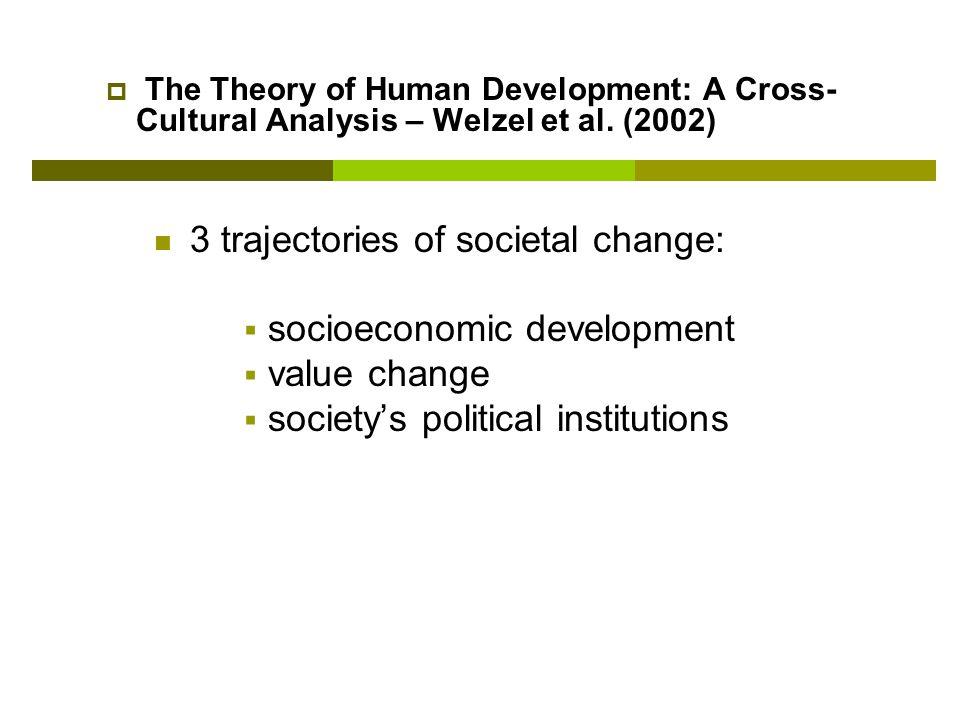socioeconomic development value change
