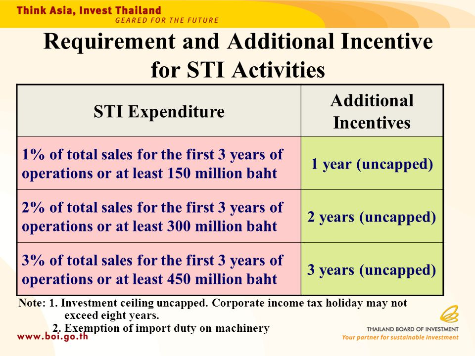 Requirement and Additional Incentive for STI Activities