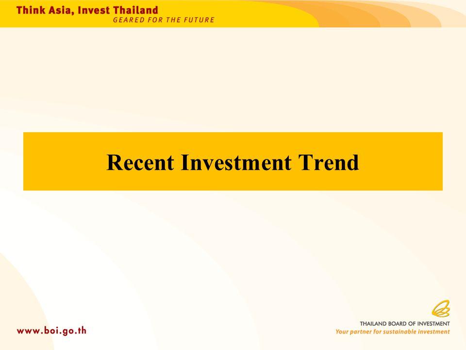 Recent Investment Trend
