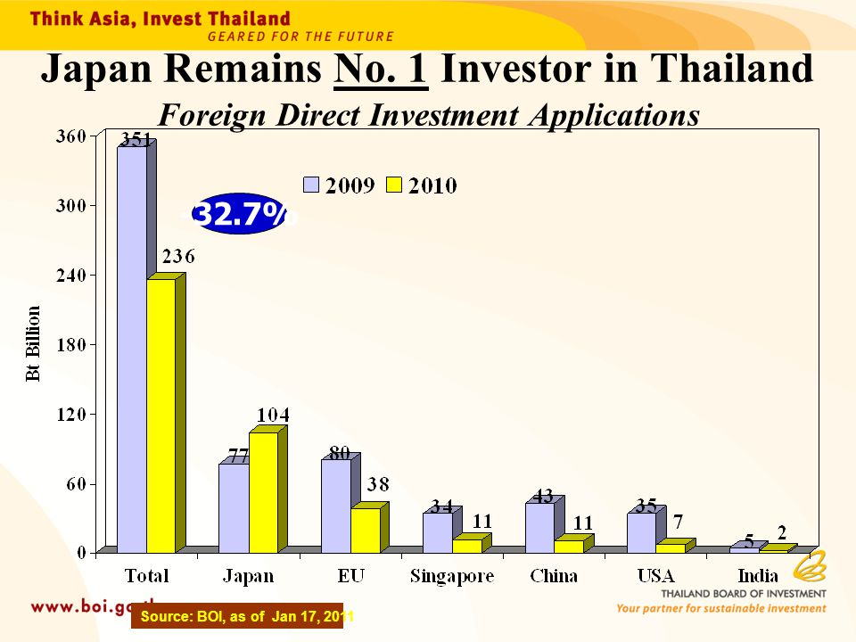 Japan Remains No. 1 Investor in Thailand Foreign Direct Investment Applications