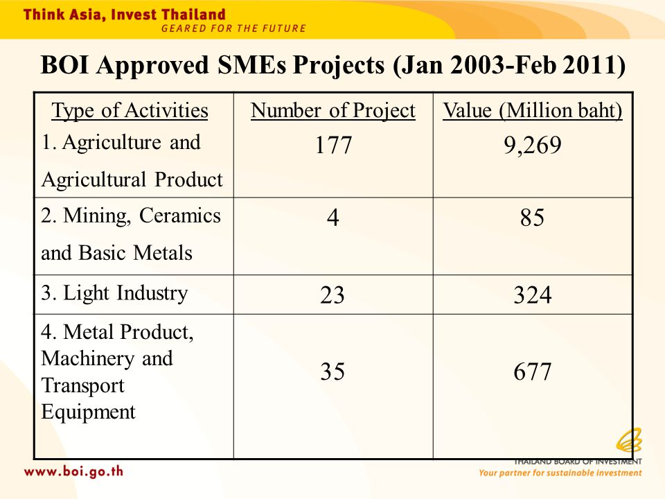 BOI Approved SMEs Projects (Jan 2003-Feb 2011)
