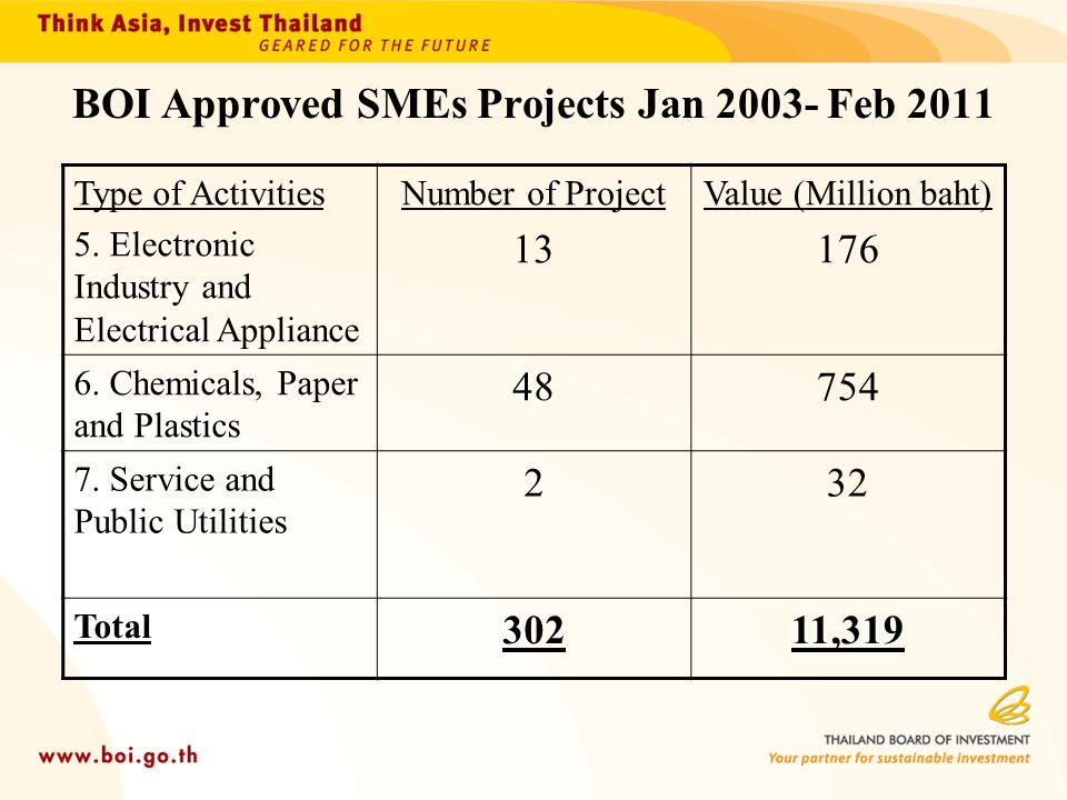 BOI Approved SMEs Projects Jan 2003- Feb 2011