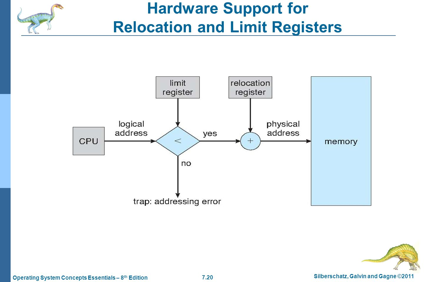 Hardware Support for Relocation and Limit Registers