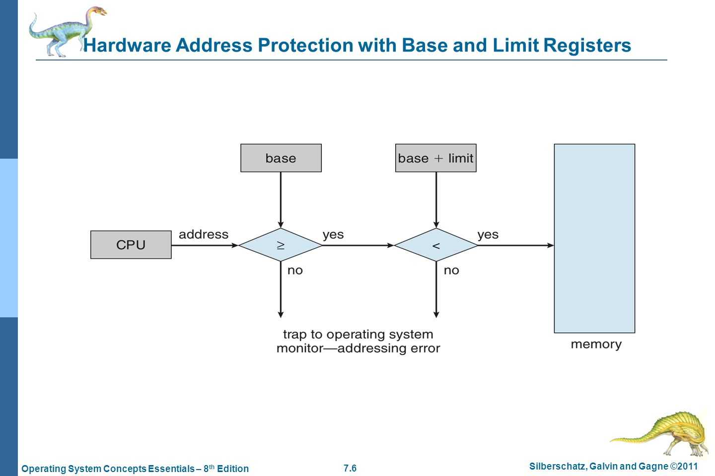 Hardware Address Protection with Base and Limit Registers