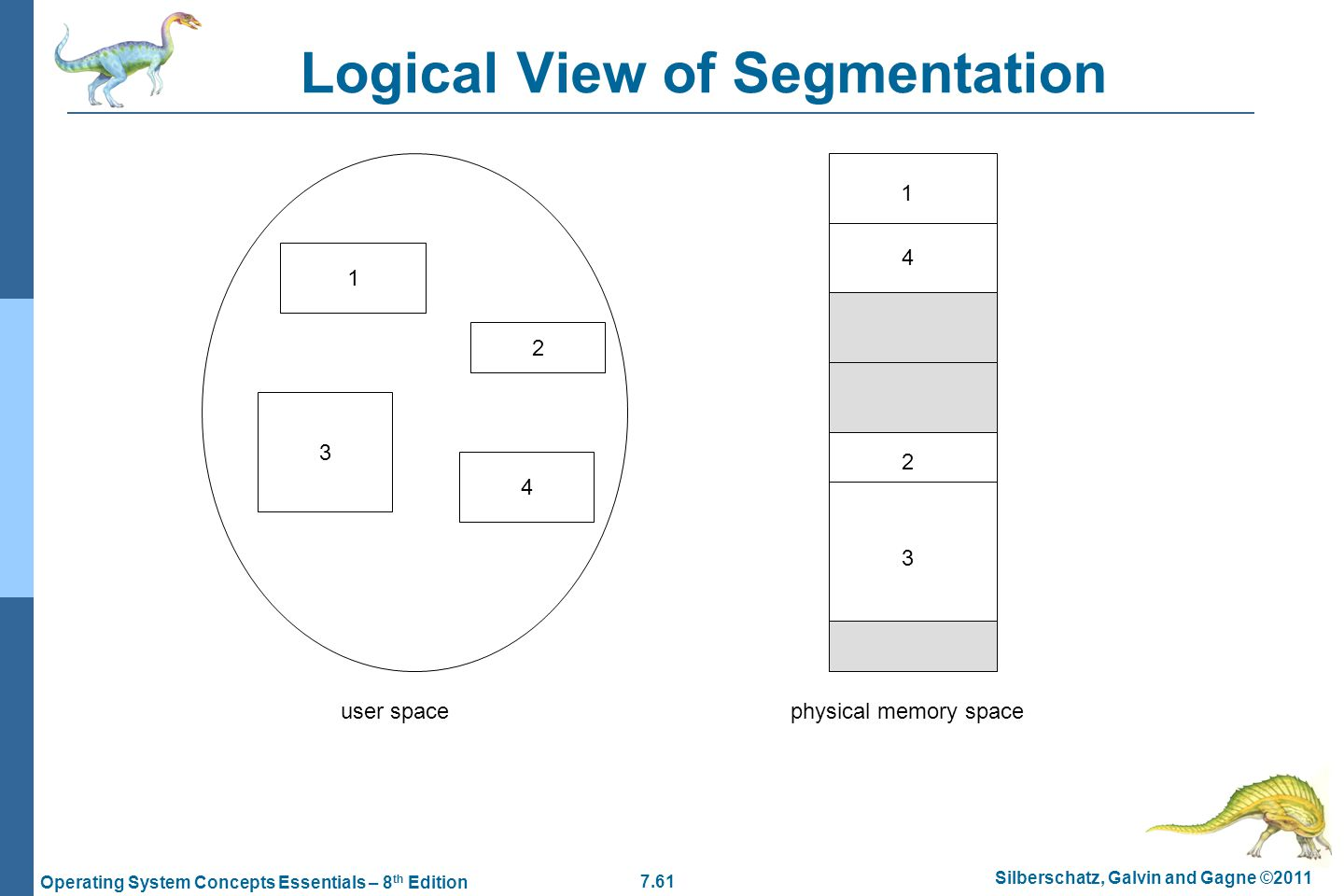 Chapter 7 main memory rev by kyungeun park ppt download 61 logical view of segmentation pooptronica