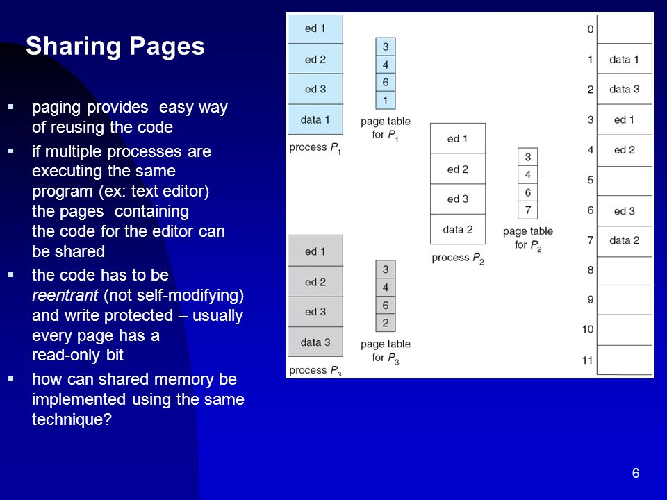 Sharing Pages paging provides easy way of reusing the code